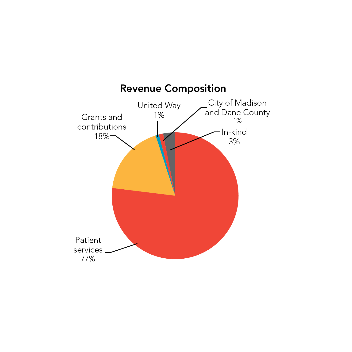 Revenue Composition: Patient services 77%; Grants and contributions 18%; In-kind 3%; City o fMadison and Dane County 1%; United Way 1%